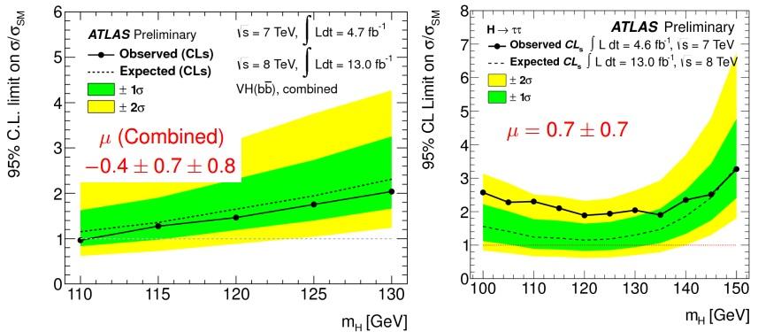 Dibujo20121219 ATLAS Higgs bbar exclusion plot