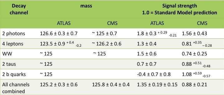 Dibujo20121229 higgs mass - summary - december 2012