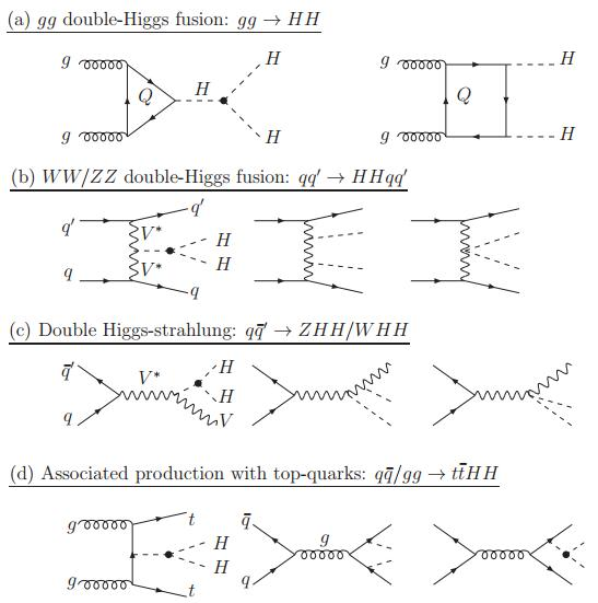 Dibujo20121229 Some generic Feynman diagrams contributing to Higgs pair production at hadron