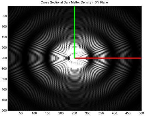 Dibujo20130101 Cross sectional wave dark matter density in the xy plane