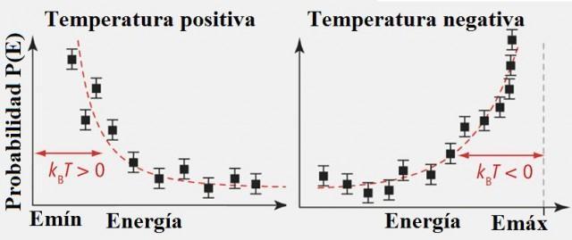 Dibujo20130109 positive vs negative temperature