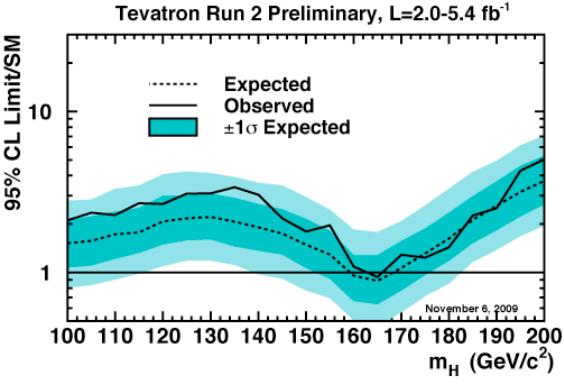 Dibujo20130113 higgs exclusion Tevatron - november 2009