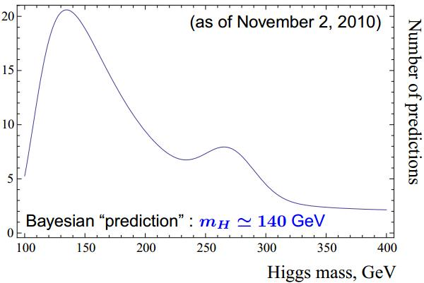 Dibujo20130116 thomas schucker - theoretical higgs predictions