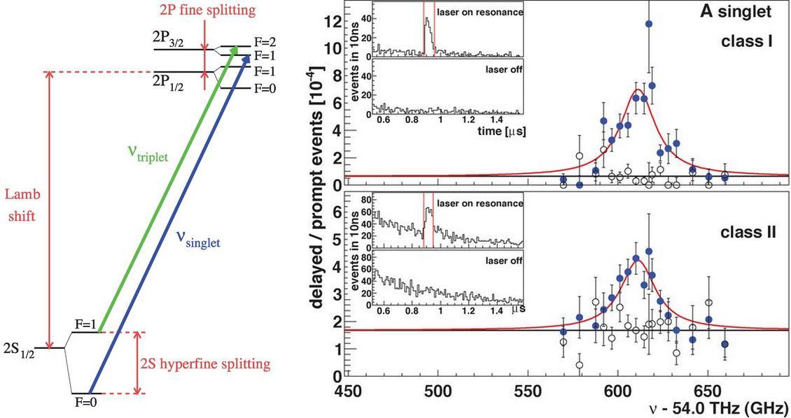 Dibujo20130124 lamb shift - muonic hydrogen resonances for singlets