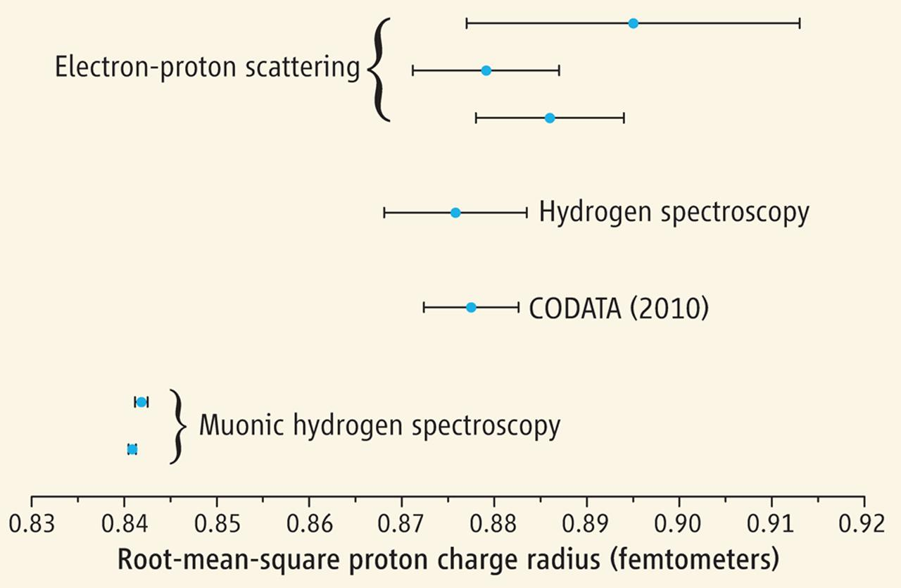 Dibujo20130124 root-mean-square proton charge radius in femtometers