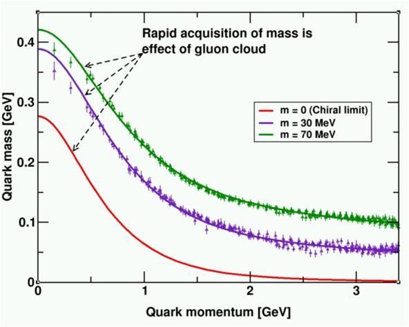 Dibujo20130129 proton - rapid acquisition of mass due to effect gluon cloud