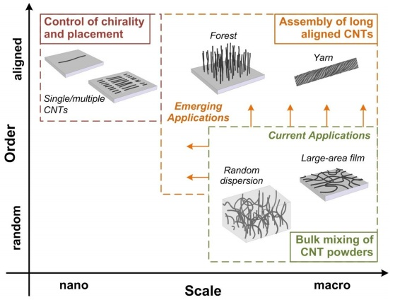 Dibujo20130201 emergent CNT applications rely on ordering of CNTs at hierarchical scales