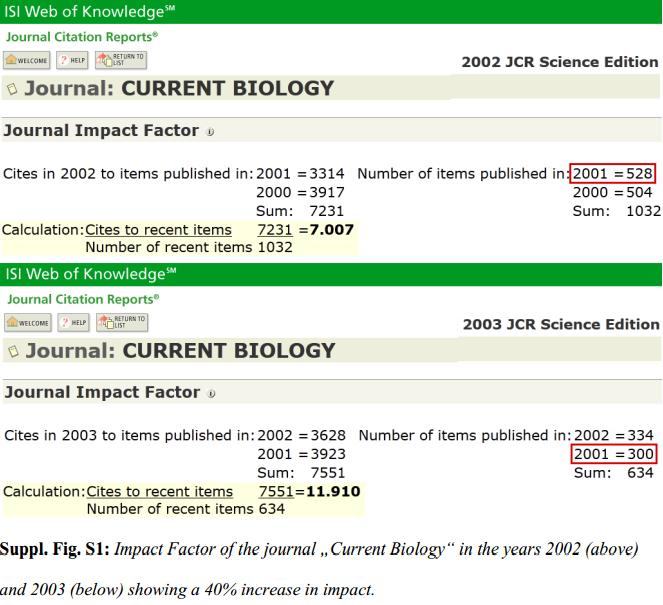 Dibujo20130206 impact factor increase 40 percent of current bioloty from 2002 to 2003