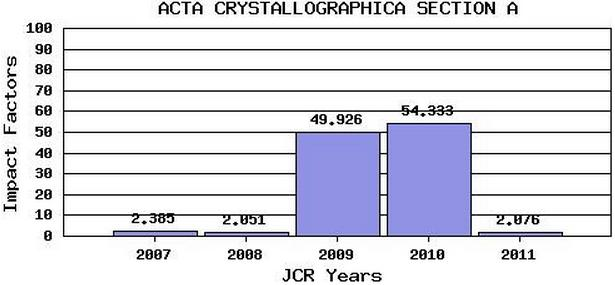 Dibujo20130206 impact factor trend - acta crystallographica section a - 2007-2011