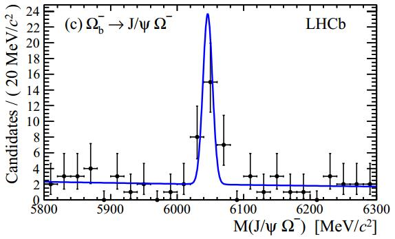 Dibujo20130207 Invariant mass distribution for Omega-b-minus