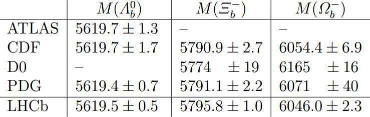 Dibujo20130207 Invariant mass - tevatron - lhc - Omega-b-minus