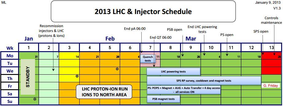 Dibujo20130211 2013 LHC Injector Schedule