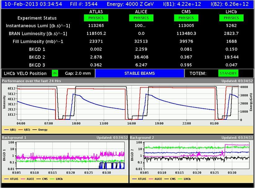 Dibujo20130211 fill 3544 p-Pb collisions LHC 10-feb-2013