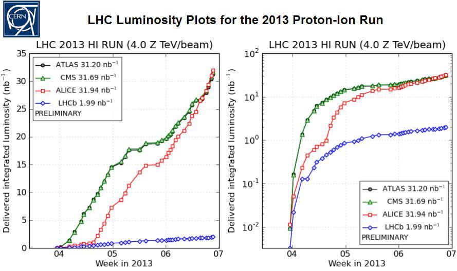 Dibujo20130211 lhc luminosity plots for 2013 proton-ion run