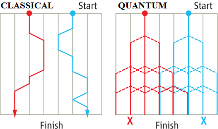 Dibujo20130215 classical vs quantum random walk with photons