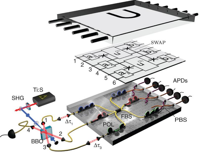 Dibujo20130215 Experimental scheme for boson sampling
