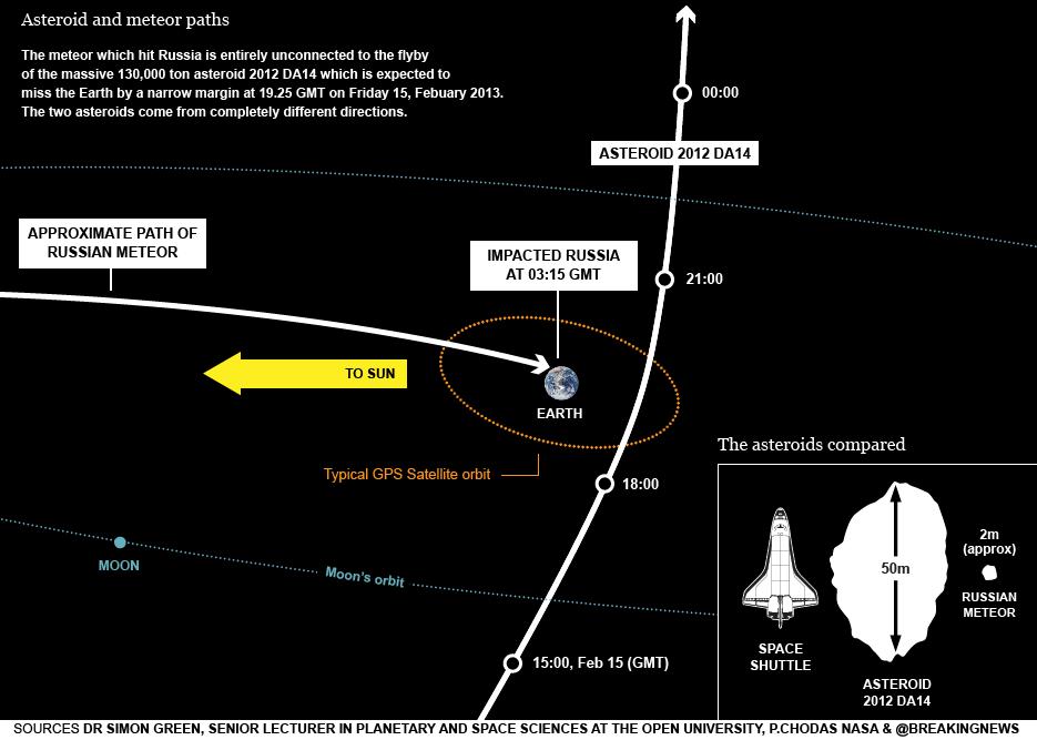 Dibujo20130215 paths - russian meteor - asteroid 2012 DA14