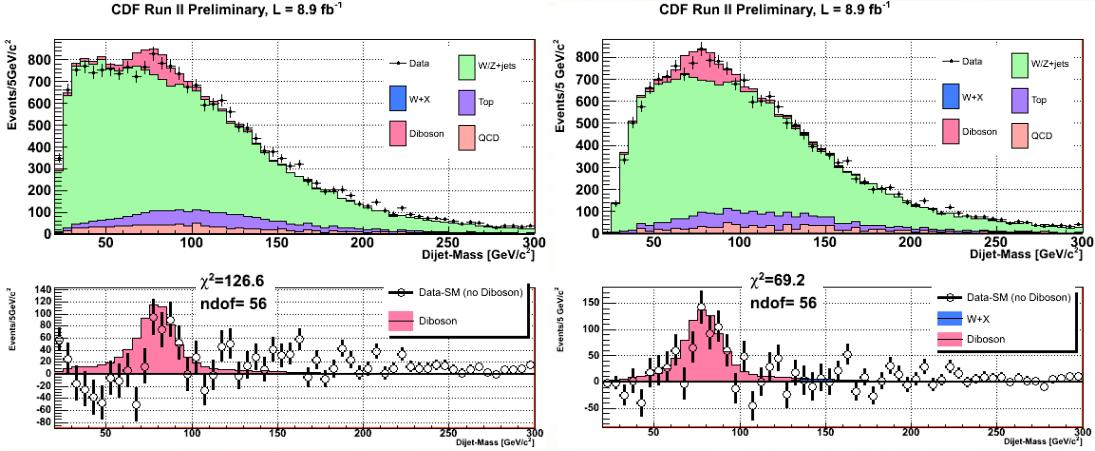 Dibujo20130228 preliminary data - Update on dijet mass spectrum in W plus 2jets events