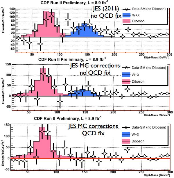 Dibujo20130228 Update on dijet mass spectrum in W plus 2jets events