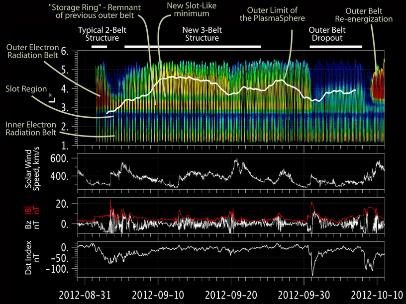 Dibujo20130301 Energetic electron data RBSP satellites including plasmapause and outer boundary plasmasphere