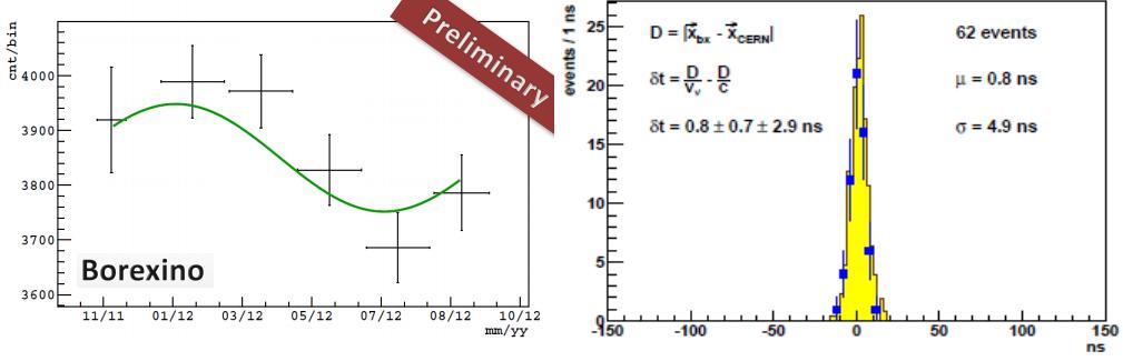 Dibujo20130305 borexino - annual modulation - preliminary result - and neutrino velocity CNGS