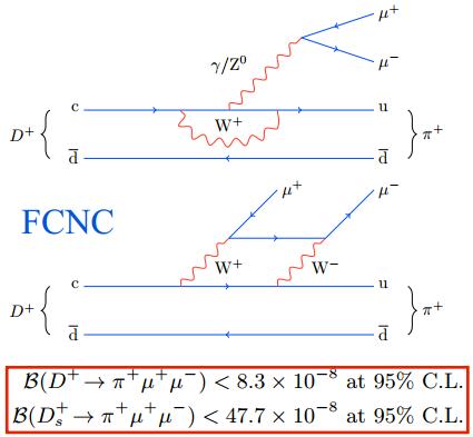 Dibujo20130305 FCNC - Dplus - suppressed by GIM theorem