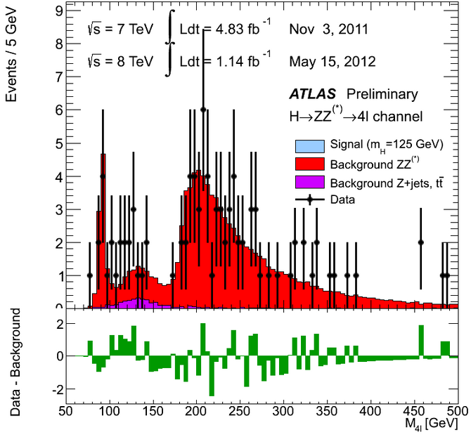 Dibujo20130308 ATLAS Higgs to ZZ to four leptons - flotaing scale - invariant mass spectrum in 2011 and 2012 data