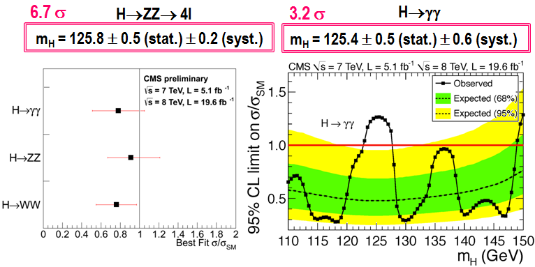 Dibujo20130314 cms diphoton and ZZ channels - full data set 2012 - higgs boson