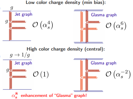 Dibujo20130315 low vs high color charge density - glasma graphs enhancement
