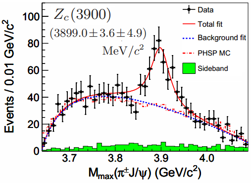 Dibujo20130327 BES III - Zc 3900 - possible exotic hadron