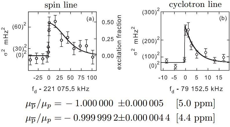 Dibujo20130330 atrap result - spin line - cyclotron line