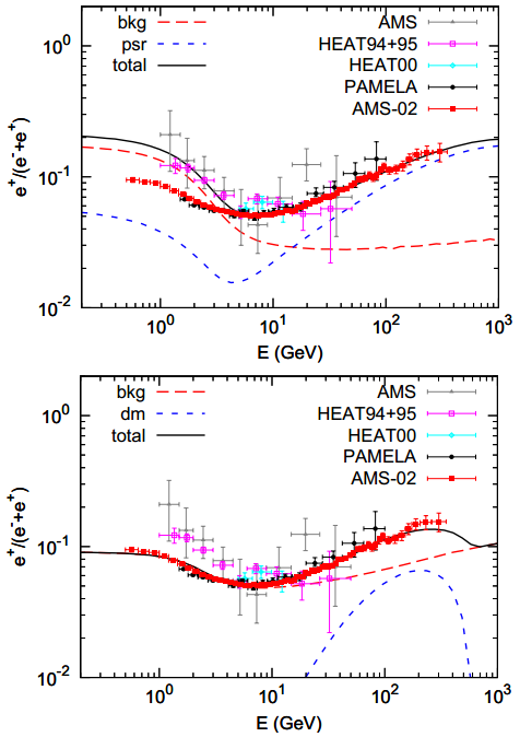 Dibujo20130405 ams-02 pulsar vs dark matter signals