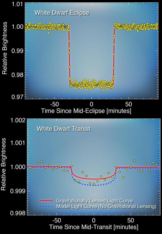 Dibujo20130407 white dwarf eclipse - top - white dwarf transit - bottom