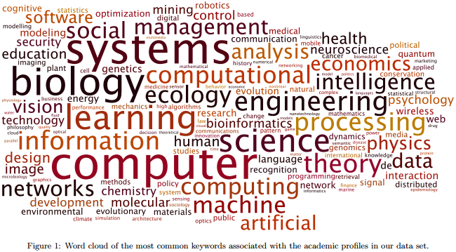 Dibujo20130407 word cloud most common keywords - academic profiles data set