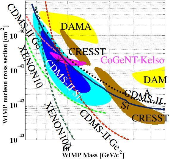 Dibujo20130415 wimp nucleon cross section vs wimp mass