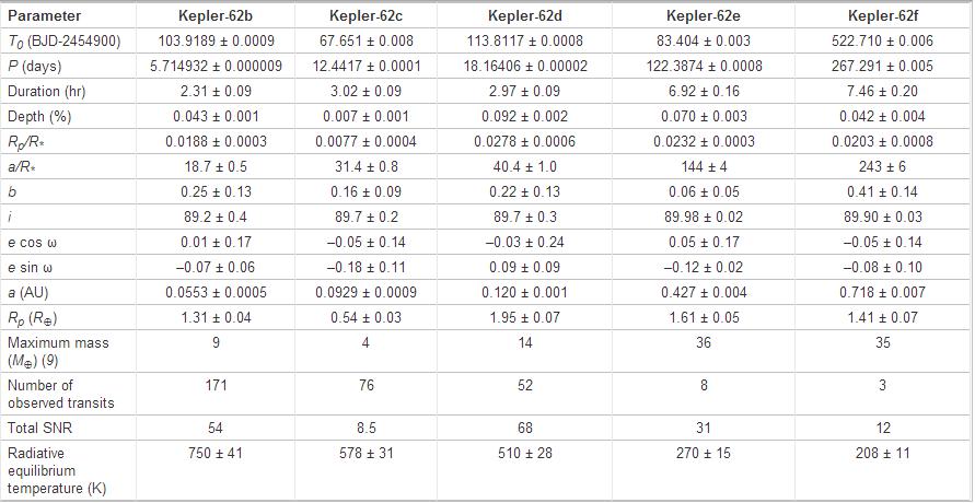 Dibujo20130418 Characteristics of the Kepler-62 planetary system