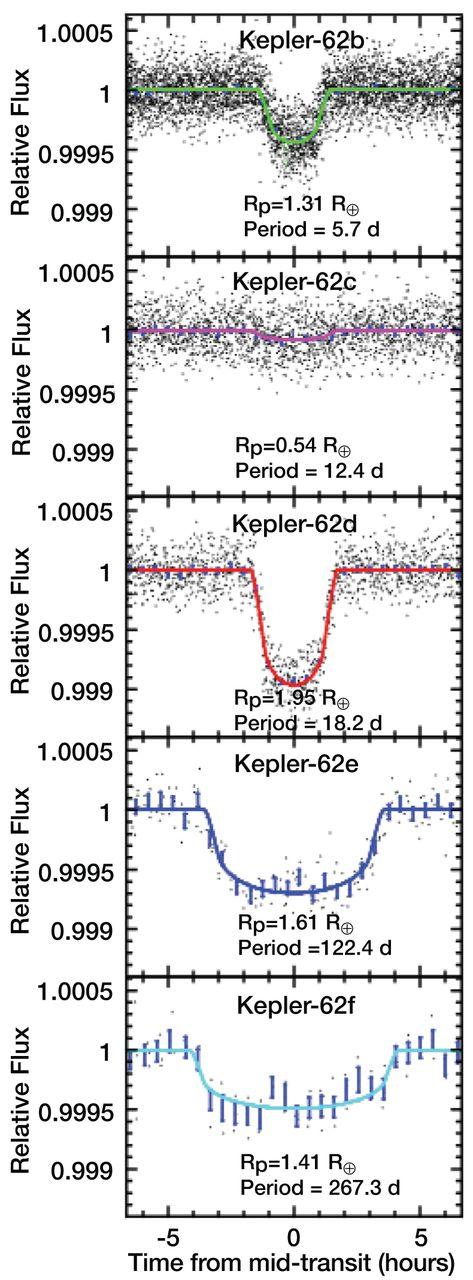 Dibujo20130418 transit curves for the five planets of Kepler-62