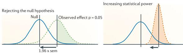 Dibujo20130501 Statistical power of a replication study - nature neuroscience