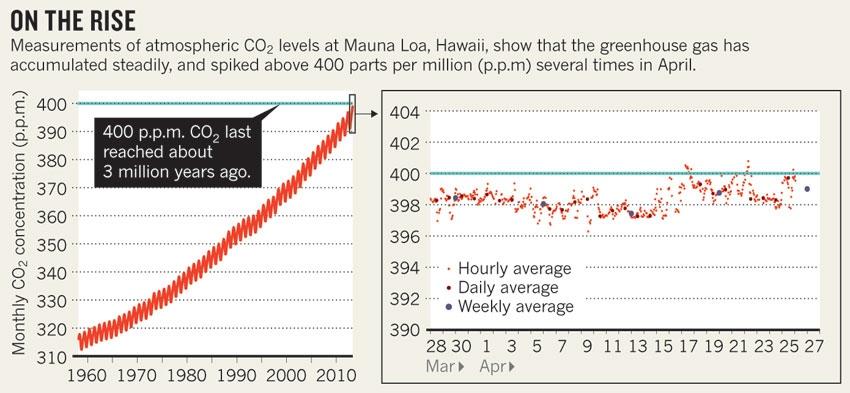 Dibujo20130504 measurements atmospheric co2 levels at mauna loa - hawaii