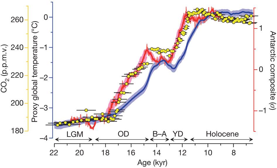 Dibujo20130507 CO2 concentration and temperature - last 22 kyr