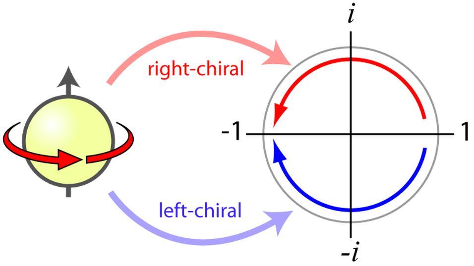 Dibujo20130512 fermion chirality