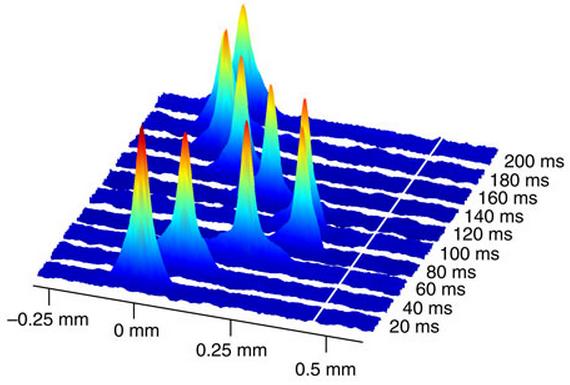 Resultado de imagen de Condensado de Bose-Einstein