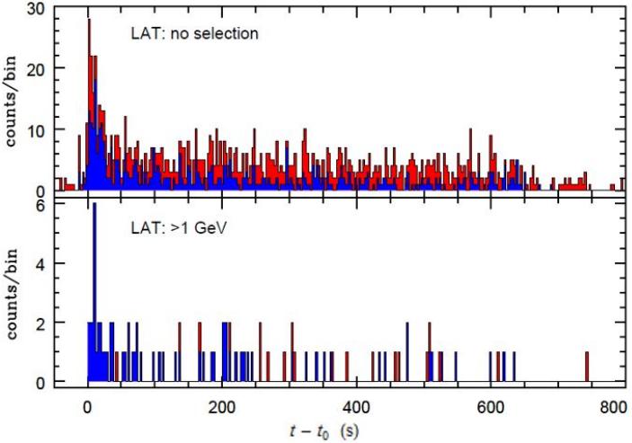 Dibujo20130529 Fermi-LAT light curves for GRB130427A