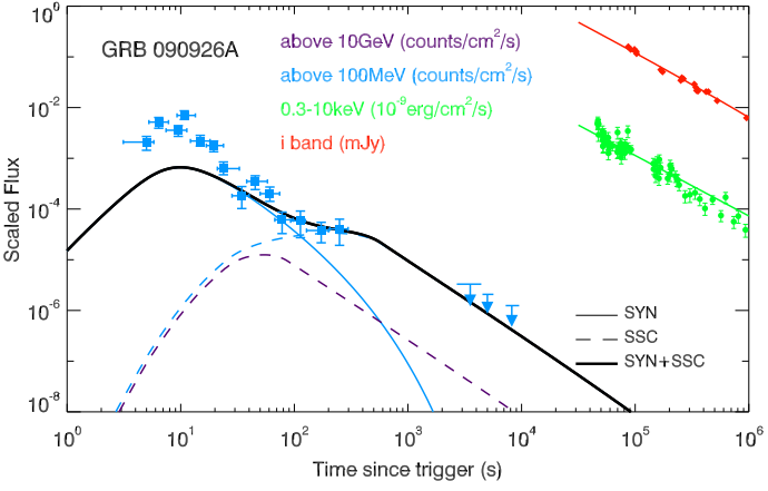Dibujo20130529 Fit of the broadband afterglow data of GRB090926A