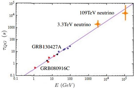 Dibujo20130529 loglog plot a straight line of energy vs delay