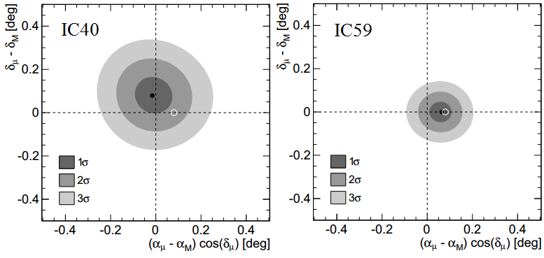 Dibujo20130530 Contour plot for the position of the minimum of the Moon shadow in the IC40 and IC59 data