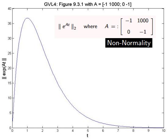 Dibujo201300602 exponential non-normal matrix