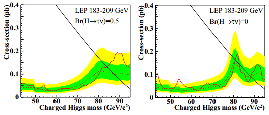 Dibujo20130111 Type II 2HDM - upper limits on the production cross-section vs charged Higgs mass