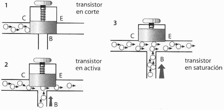 Dibujo20130624 transistor corte - activa - saturacion