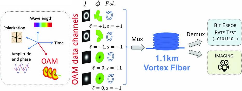 Dibujo20130628 Terabit-Scale Orbital Angular Momentum Mode Division Multiplexing in Fibers